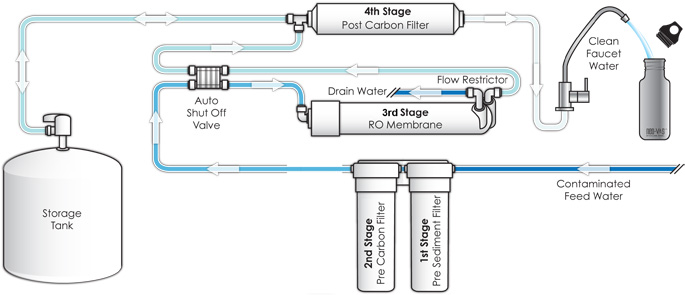 Osmosis Technical Water Treatment Osmosis System