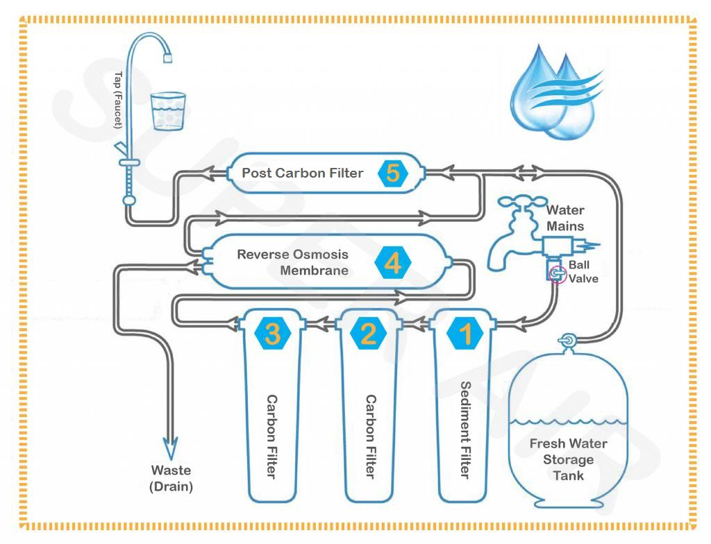 osmosis | Technical, Water Treatment, Osmosis SYSTEM
